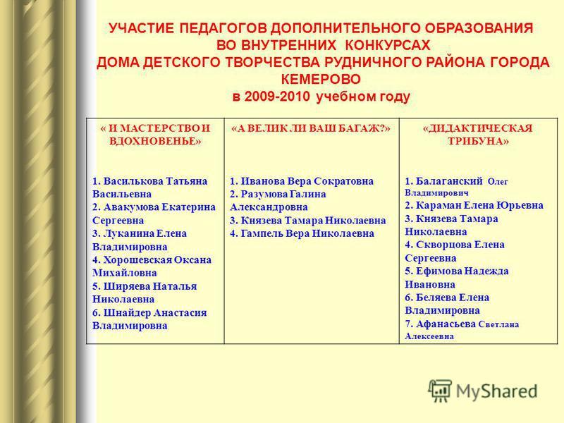 УЧАСТИЕ ПЕДАГОГОВ ДОПОЛНИТЕЛЬНОГО ОБРАЗОВАНИЯ ВО ВНУТРЕННИХ КОНКУРСАХ ДОМА ДЕТСКОГО ТВОРЧЕСТВА РУДНИЧНОГО РАЙОНА ГОРОДА КЕМЕРОВО в 2009-2010 учебном году « И МАСТЕРСТВО И ВДОХНОВЕНЬЕ» 1. Василькова Татьяна Васильевна 2. Авакумова Екатерина Сергеевна