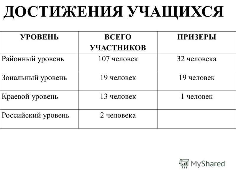 УРОВЕНЬ ВСЕГО УЧАСТНИКОВ ПРИЗЕРЫ Районный уровень 107 человек 32 человека Зональный уровень 19 человек Краевой уровень 13 человек 1 человек Российский уровень 2 человека ДОСТИЖЕНИЯ УЧАЩИХСЯ