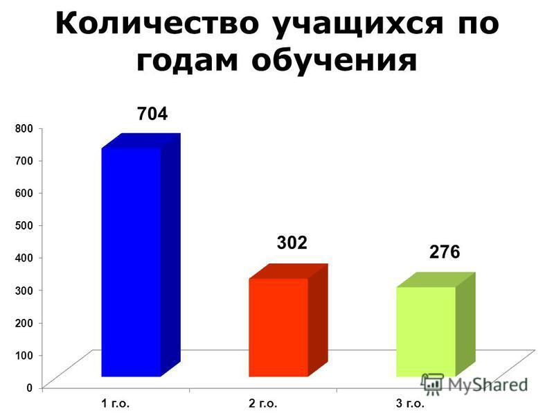 Количество учащихся по годам обучения