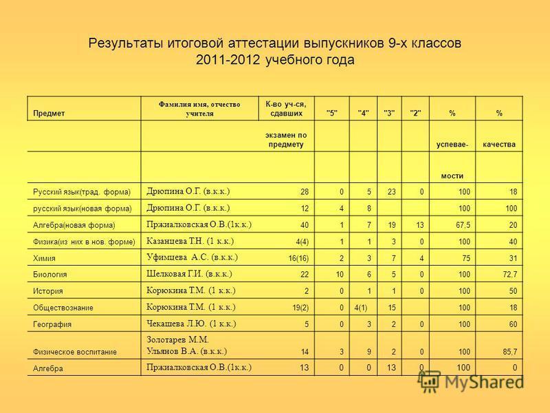 Результаты итоговой аттестации выпускников 9-х классов 2011-2012 учебного года Предмет Фамилия имя, отчество учителя К-во уч-ся, сдавших