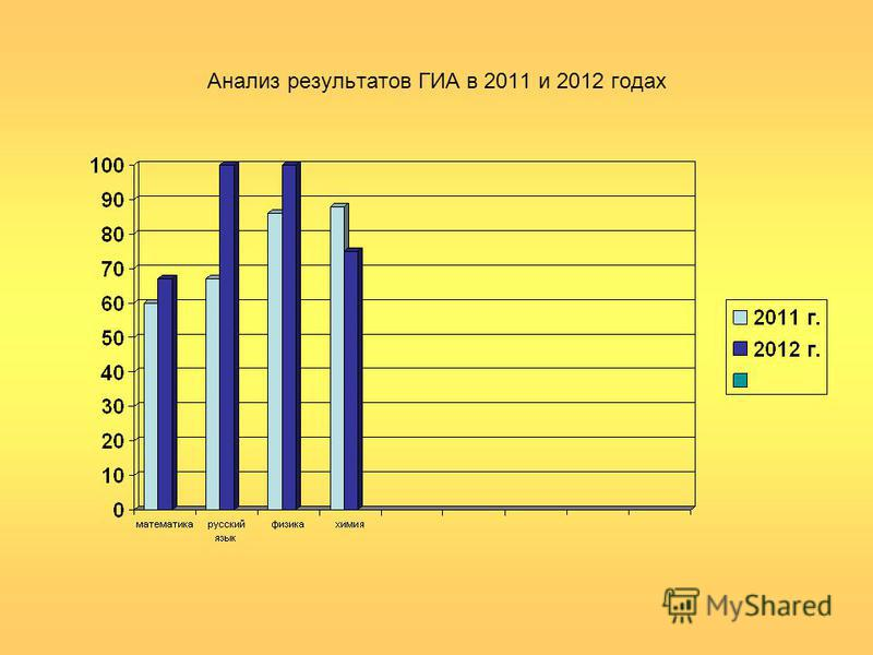Анализ результатов ГИА в 2011 и 2012 годах