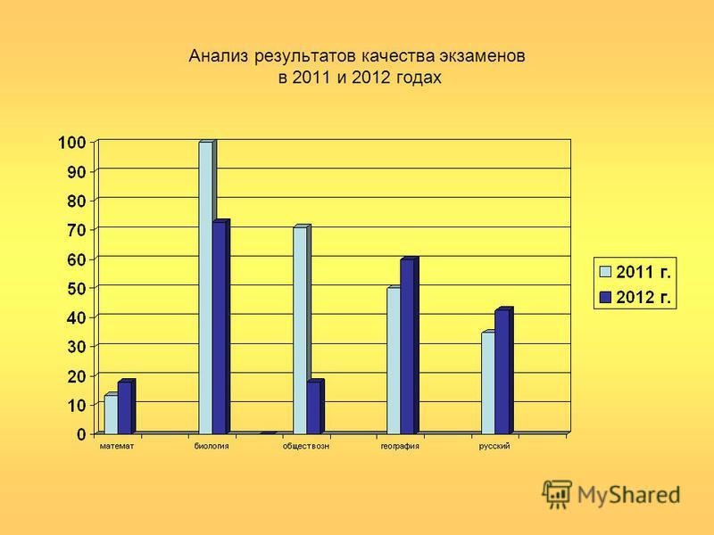 Анализ результатов качества экзаменов в 2011 и 2012 годах