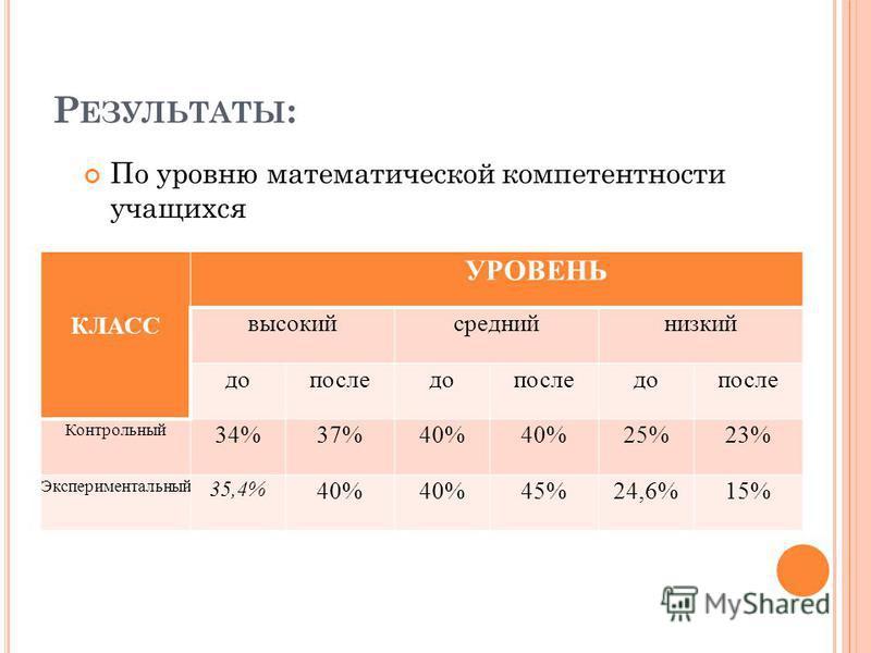 Р ЕЗУЛЬТАТЫ : По уровню математической компетентности учащихся КЛАСС УРОВЕНЬ высокий средний низкий допоследопоследопосле Контрольный 34%37%40% 25%23% Экспериментальный 35,4% 40% 45%24,6%15%