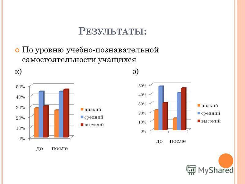 Р ЕЗУЛЬТАТЫ : По уровню учебно-познавательной самостоятельности учащихся к) э)