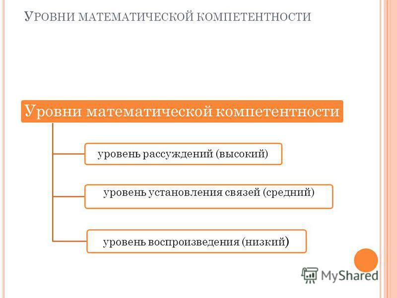 У РОВНИ МАТЕМАТИЧЕСКОЙ КОМПЕТЕНТНОСТИ Уровни математической компетентности уровень рассуждений (высокий) уровень установления связей (средний) уровень воспроизведения (низкий )