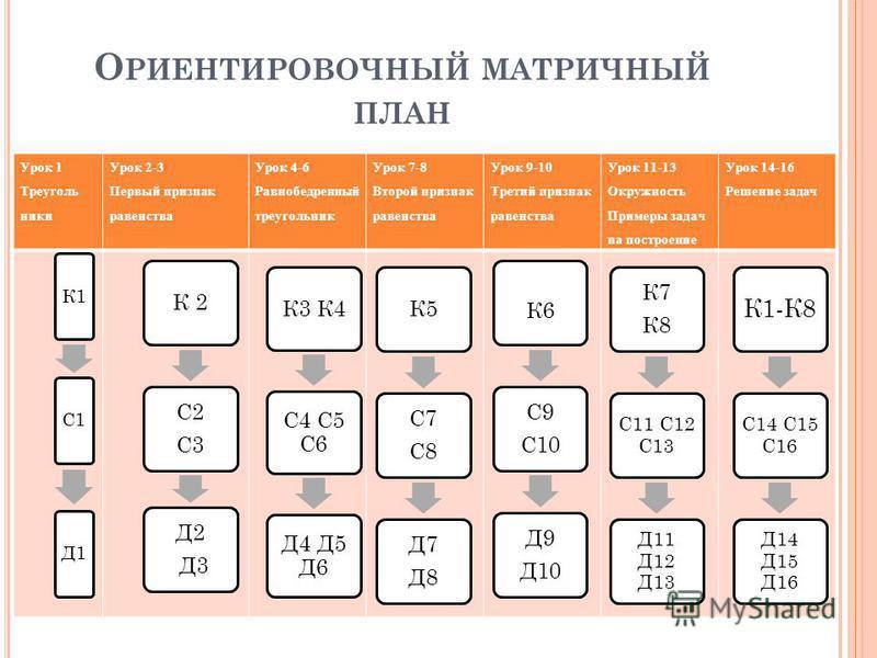 О РИЕНТИРОВОЧНЫЙ МАТРИЧНЫЙ ПЛАН Урок 1 Треуголь ники Урок 2-3 Первый признак равенства Урок 4-6 Равнобедренный треугольник Урок 7-8 Второй признак равенства Урок 9-10 Третий признак равенства Урок 11-13 Окружность Примеры задач на построение Урок 14-