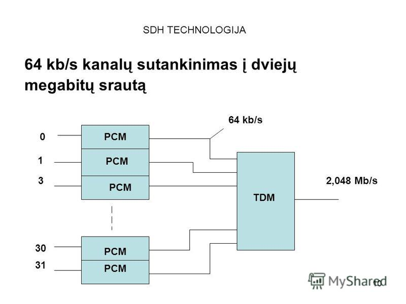 10 SDH TECHNOLOGIJA 64 kb/s kanalų sutankinimas į dviejų megabitų srautą TDM 2,048 Mb/s PCM 64 kb/s 0 1 3 30 31