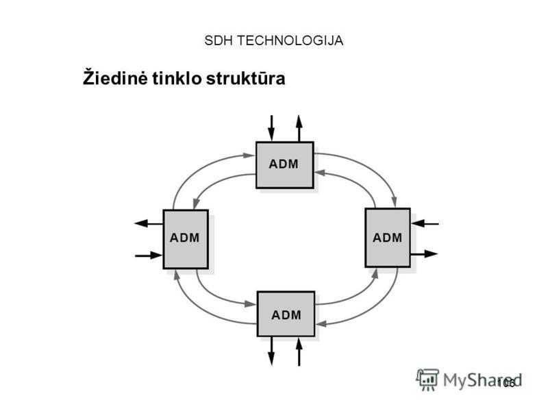 106 SDH TECHNOLOGIJA Žiedinė tinklo struktūra