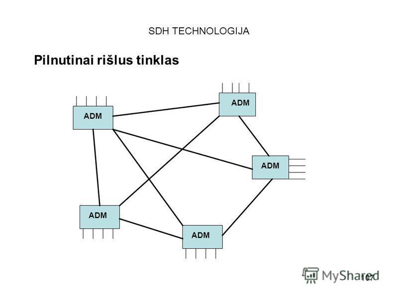 107 SDH TECHNOLOGIJA Pilnutinai rišlus tinklas ADM
