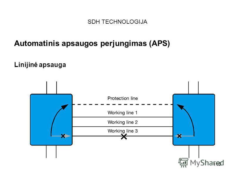 116 SDH TECHNOLOGIJA Automatinis apsaugos perjungimas (APS) Linijinė apsauga