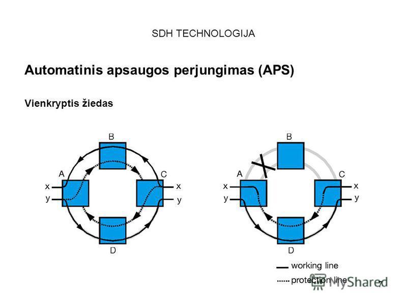117 SDH TECHNOLOGIJA Automatinis apsaugos perjungimas (APS) Vienkryptis žiedas