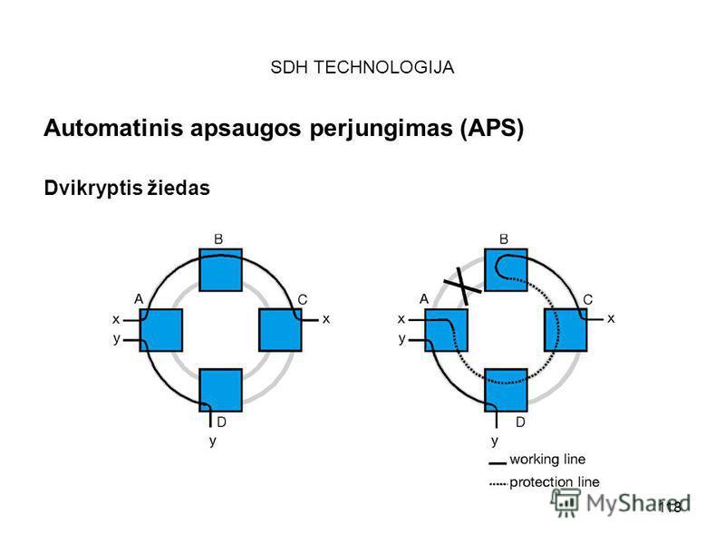 118 SDH TECHNOLOGIJA Automatinis apsaugos perjungimas (APS) Dvikryptis žiedas
