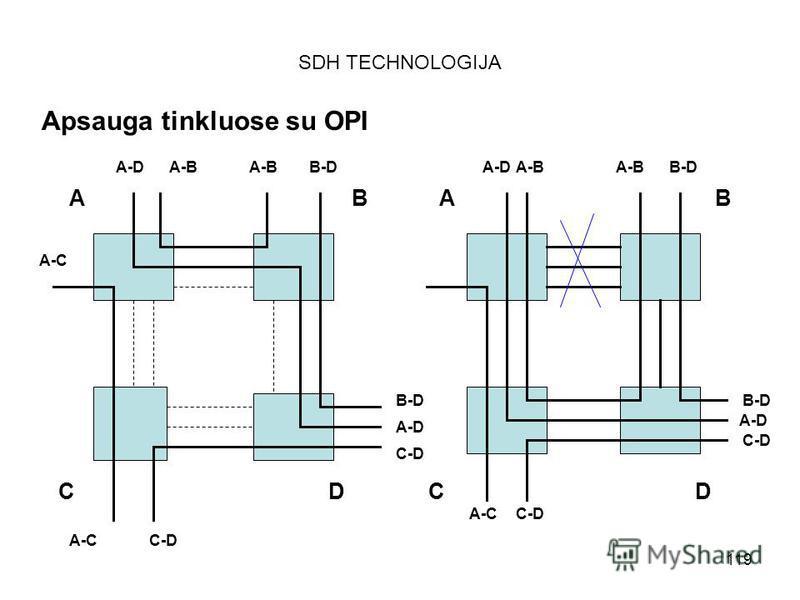 119 SDH TECHNOLOGIJA Apsauga tinkluose su OPI AB CD AB CD A-DA-B B-D A-C C-D B-D A-D C-D A-DA-B B-D A-D C-D A-CC-D