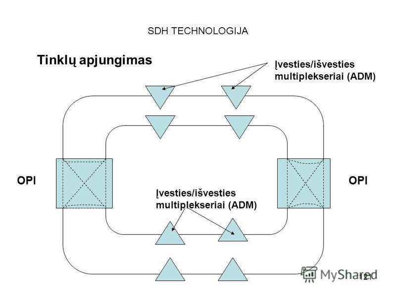 121 SDH TECHNOLOGIJA Tinklų apjungimas Įvesties/išvesties multiplekseriai (ADM) OPI Įvesties/išvesties multiplekseriai (ADM)
