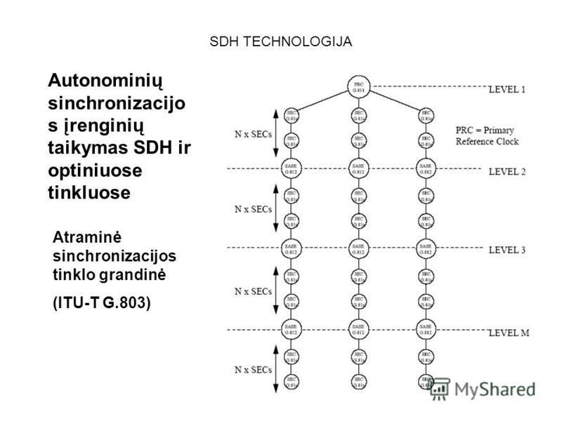126 SDH TECHNOLOGIJA Autonominių sinchronizacijo s įrenginių taikymas SDH ir optiniuose tinkluose Atraminė sinchronizacijos tinklo grandinė (ITU-T G.803)