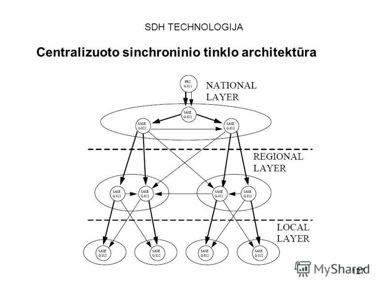 127 SDH TECHNOLOGIJA Centralizuoto sinchroninio tinklo architektūra