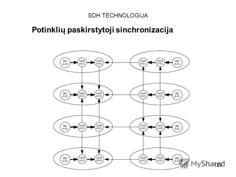 129 SDH TECHNOLOGIJA Potinklių paskirstytoji sinchronizacija