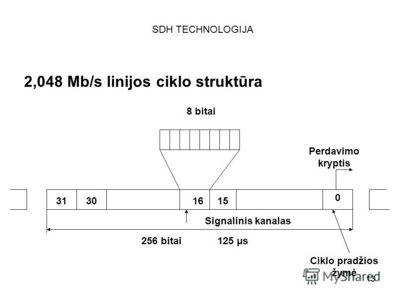 13 SDH TECHNOLOGIJA 2,048 Mb/s linijos ciklo struktūra 8 bitai 31301615 0 Perdavimo kryptis Ciklo pradžios žymė Signalinis kanalas 256 bitai125 µs