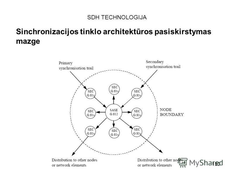 130 SDH TECHNOLOGIJA Sinchronizacijos tinklo architektūros pasiskirstymas mazge