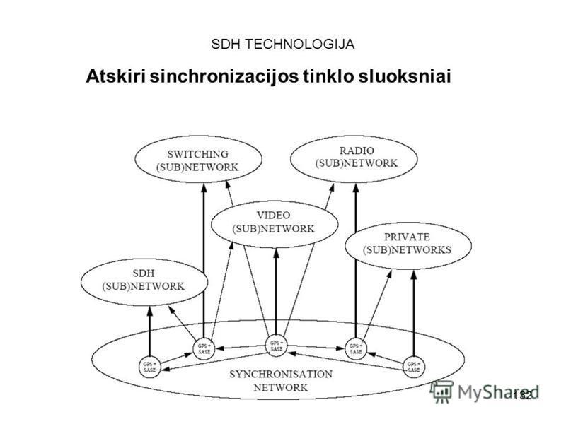 132 SDH TECHNOLOGIJA Atskiri sinchronizacijos tinklo sluoksniai