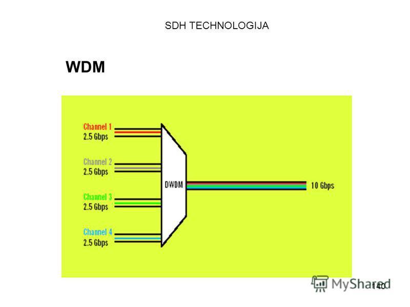 140 WDM SDH TECHNOLOGIJA