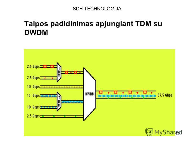 141 Talpos padidinimas apjungiant TDM su DWDM SDH TECHNOLOGIJA