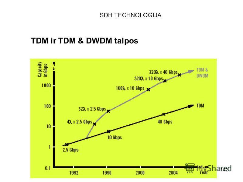 142 TDM ir TDM & DWDM talpos SDH TECHNOLOGIJA