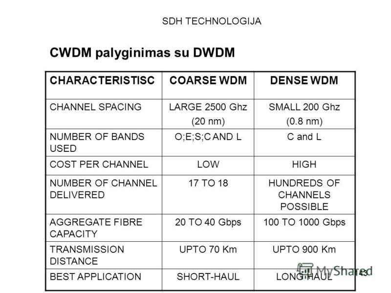 143 CWDM palyginimas su DWDM CHARACTERISTISCCOARSE WDMDENSE WDM CHANNEL SPACINGLARGE 2500 Ghz (20 nm) SMALL 200 Ghz (0.8 nm) NUMBER OF BANDS USED O;E;S;C AND LC and L COST PER CHANNELLOWHIGH NUMBER OF CHANNEL DELIVERED 17 TO 18HUNDREDS OF CHANNELS PO