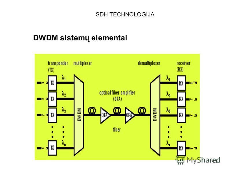 144 DWDM sistemų elementai SDH TECHNOLOGIJA