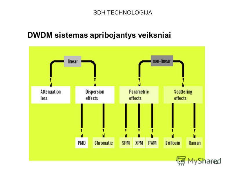 146 DWDM sistemas apribojantys veiksniai SDH TECHNOLOGIJA