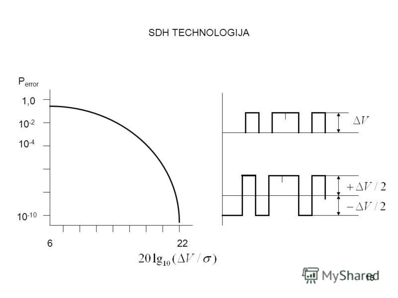 16 SDH TECHNOLOGIJA 622 1,0 10 -2 10 -10 10 -4 P error