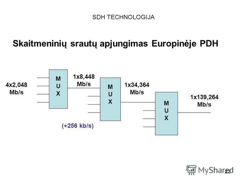 22 SDH TECHNOLOGIJA Skaitmeninių srautų apjungimas Europinėje PDH MUXMUX MUXMUX MUXMUX 4x2,048 Mb/s 1x8,448 Mb/s 1x34,364 Mb/s 1x139,264 Mb/s (+256 kb/s)