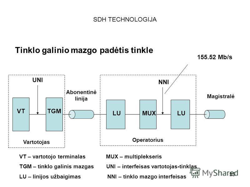 35 SDH TECHNOLOGIJA Tinklo galinio mazgo padėtis tinkle UNI NNI VTTGM Abonentinė linija Magistralė LU MUX Operatorius Vartotojas 155.52 Mb/s VT – vartotojo terminalas MUX – multiplekseris TGM – tinklo galinis mazgas UNI – interfeisas vartotojas-tinkl