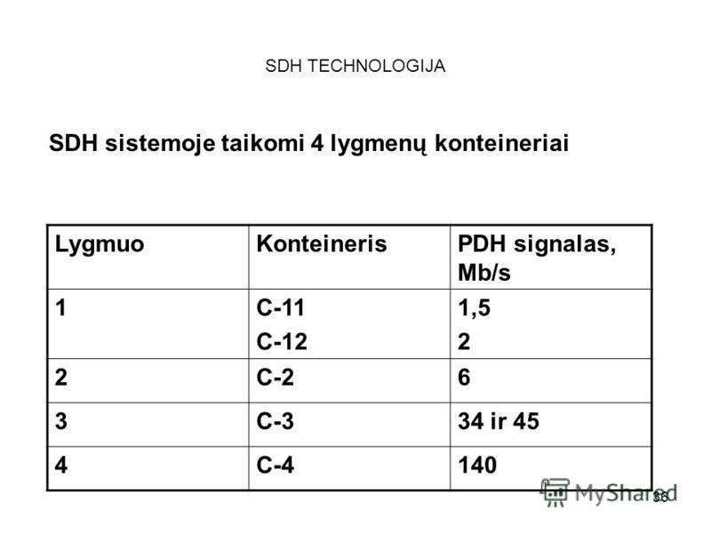 36 SDH TECHNOLOGIJA SDH sistemoje taikomi 4 lygmenų konteineriai LygmuoKonteinerisPDH signalas, Mb/s 1C-11 C-12 1,5 2 2C-26 3C-334 ir 45 4C-4140
