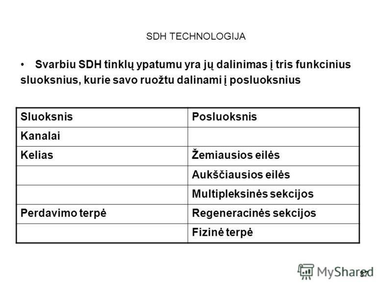37 SDH TECHNOLOGIJA Svarbiu SDH tinklų ypatumu yra jų dalinimas į tris funkcinius sluoksnius, kurie savo ruožtu dalinami į posluoksnius SluoksnisPosluoksnis Kanalai KeliasŽemiausios eilės Aukščiausios eilės Multipleksinės sekcijos Perdavimo terpėRege