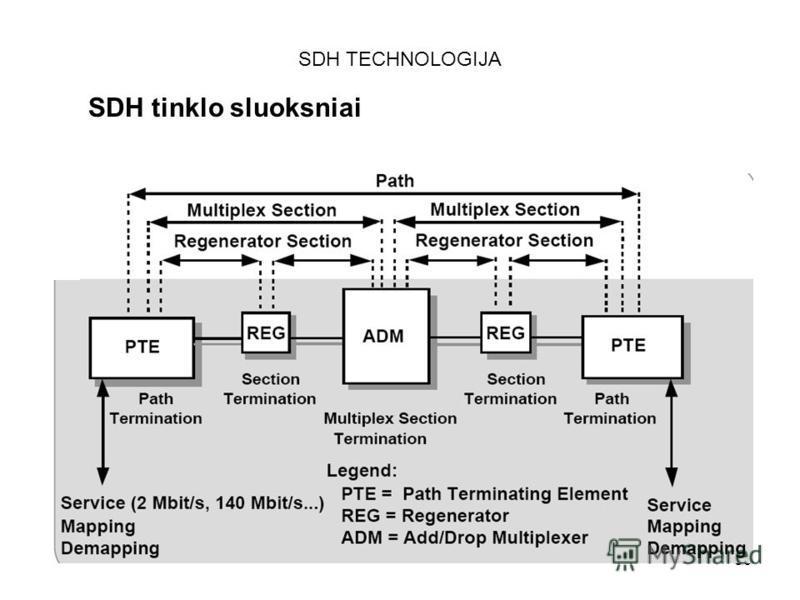 39 SDH TECHNOLOGIJA SDH tinklo sluoksniai