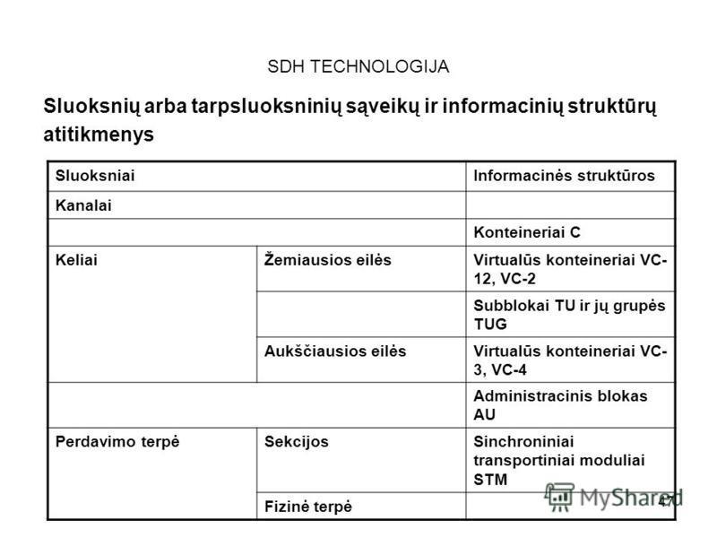 47 SDH TECHNOLOGIJA Sluoksnių arba tarpsluoksninių sąveikų ir informacinių struktūrų atitikmenys SluoksniaiInformacinės struktūros Kanalai Konteineriai C KeliaiŽemiausios eilėsVirtualūs konteineriai VC- 12, VC-2 Subblokai TU ir jų grupės TUG Aukščiau