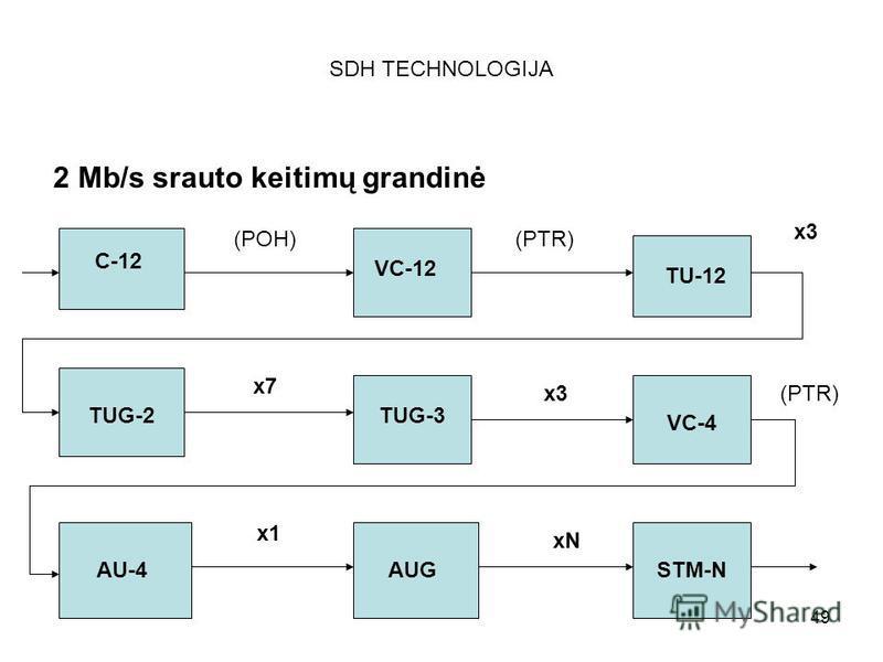 49 SDH TECHNOLOGIJA 2 Mb/s srauto keitimų grandinė C-12 (POH) VC-12 (PTR) TU-12 x3 TUG-2 x7 TUG-3 x3(PTR) AU-4 x1 AUG xN STM-N VC-4
