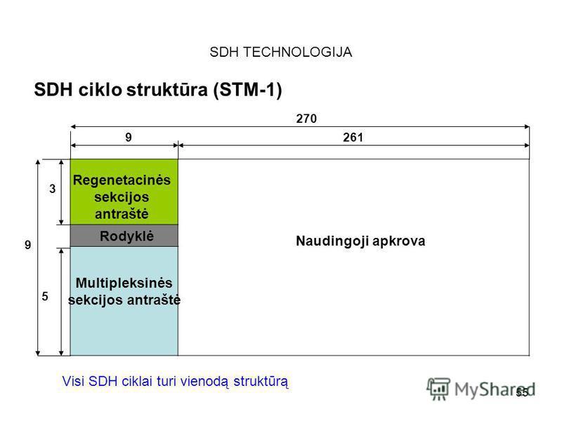 55 SDH TECHNOLOGIJA SDH ciklo struktūra (STM-1) 270 9261 3 5 9 Naudingoji apkrova Regenetacinės sekcijos antraštė Rodyklė Multipleksinės sekcijos antraštė Visi SDH ciklai turi vienodą struktūrą
