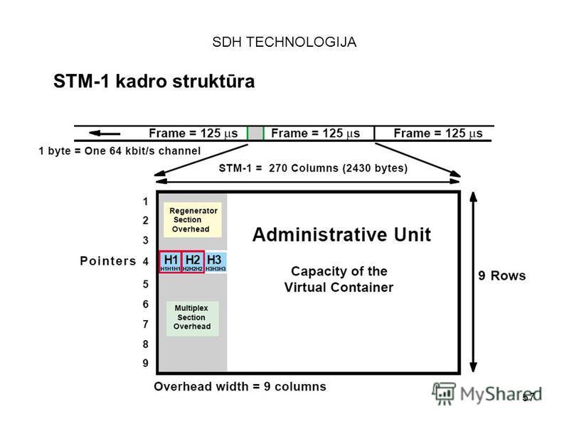57 SDH TECHNOLOGIJA STM-1 kadro struktūra