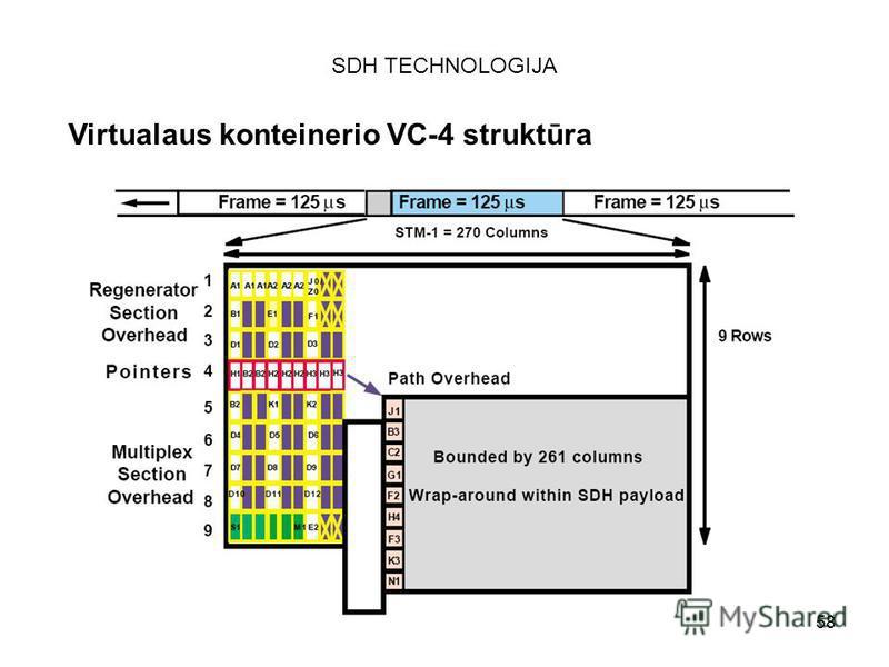 58 SDH TECHNOLOGIJA Virtualaus konteinerio VC-4 struktūra