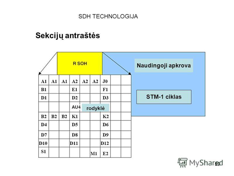 59 SDH TECHNOLOGIJA Sekcijų antraštės Naudingoji apkrova STM-1 ciklas rodyklė