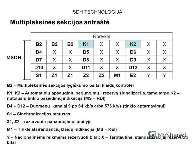 61 SDH TECHNOLOGIJA Multipleksinės sekcijos antraštė Rodyklė B2 K1XXK2XX D4XXD5XXD6XX D7XXD8XXD9XX D10XXD11XXD12XX S1Z1 Z2 M1E2YY B2 – Multipleksinės sekcijos lygiškumo baitai klaidų kontrolei K1, K2 – Automatinių apsauginių perjungimų į rezervą sign