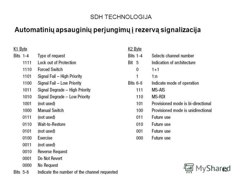 62 SDH TECHNOLOGIJA Automatinių apsauginių perjungimų į rezervą signalizacija