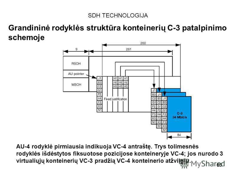 66 SDH TECHNOLOGIJA Grandininė rodyklės struktūra konteinerių C-3 patalpinimo schemoje AU-4 rodyklė pirmiausia indikuoja VC-4 antraštę. Trys tolimesnės rodyklės išdėstytos fiksuotose pozicijose konteineryje VC-4; jos nurodo 3 virtualiųjų konteinerių