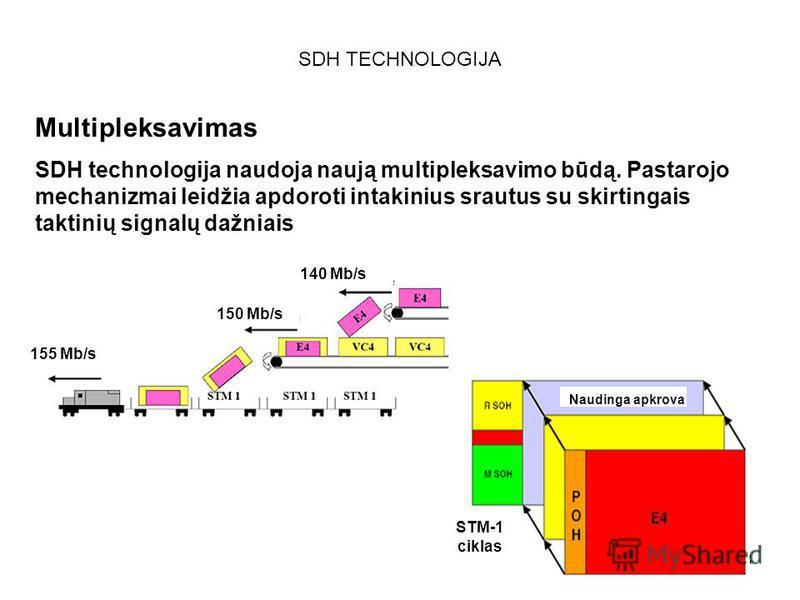 68 SDH TECHNOLOGIJA Multipleksavimas SDH technologija naudoja naują multipleksavimo būdą. Pastarojo mechanizmai leidžia apdoroti intakinius srautus su skirtingais taktinių signalų dažniais 155 Mb/s 150 Mb/s 140 Mb/s Naudinga apkrova STM-1 ciklas