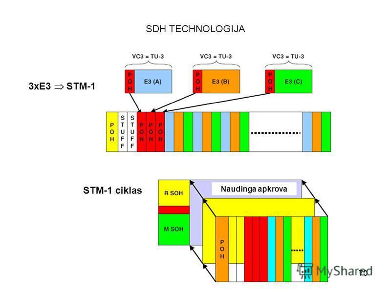 70 SDH TECHNOLOGIJA 3xE3 STM-1 STM-1 ciklas Naudinga apkrova