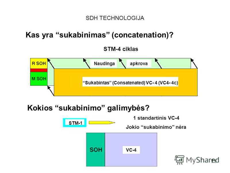 71 SDH TECHNOLOGIJA Kas yra sukabinimas (concatenation)? STM-4 ciklas Naudingaapkrova Sukabintas (Consatenated) VC- 4 (VC4- 4c) Kokios sukabinimo galimybės? STM-1 VC-4 1 standartinis VC-4 Jokio sukabinimo nėra