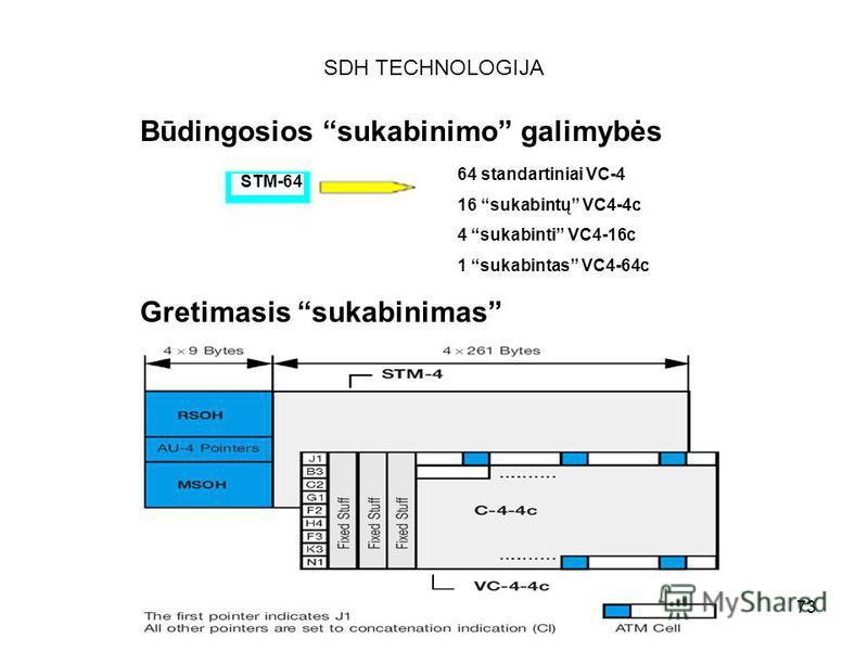 73 SDH TECHNOLOGIJA Būdingosios sukabinimo galimybės STM-64 64 standartiniai VC-4 16 sukabintų VC4-4c 4 sukabinti VC4-16c 1 sukabintas VC4-64c Gretimasis sukabinimas