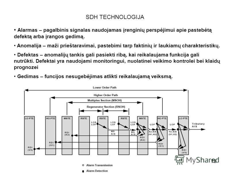 78 SDH TECHNOLOGIJA Alarmas – pagalbinis signalas naudojamas įrenginių perspėjimui apie pastebėtą defektą arba įrangos gedimą. Anomalija – maži prieštaravimai, pastebimi tarp faktinių ir laukiamų charakteristikų. Defektas – anomalijų tankis gali pasi